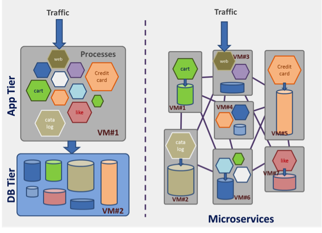 MONOLITHIC VS. MICROSERVICES APPLICATION ARCHITECTURES